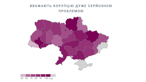 Візуалізація досвіду та ставлення до корупції з 2007 до 2018 року