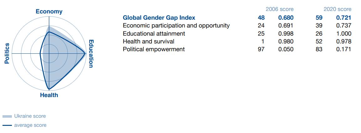 Ukraine's Global Gender Equality Index Scorecard Makes Modest Gains, Highlights Importance of Sustained Civil Society Efforts