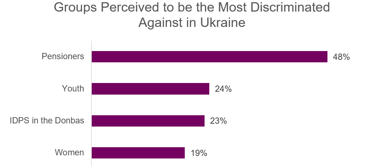 Understanding Ukraine's Youth and Their Relationship with Civil Society