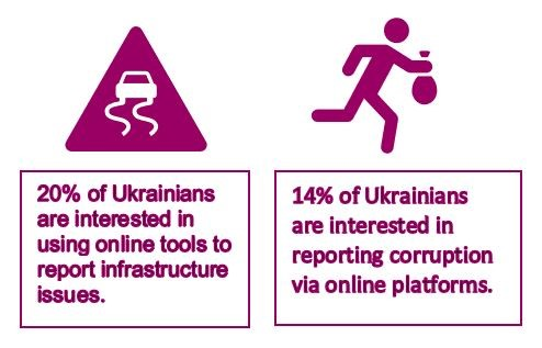 Online Engagement: Opportunities for Improved Civic Participation in Ukraine