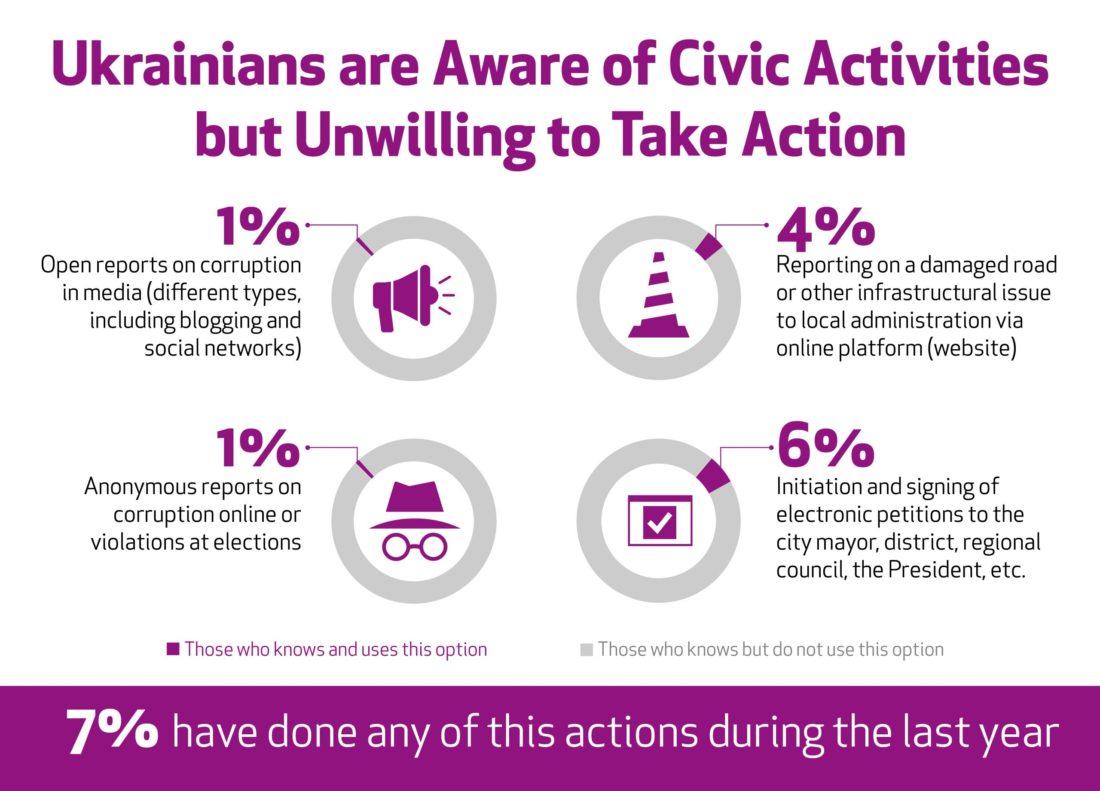 Новини громадянського суспільства України, 8 липня