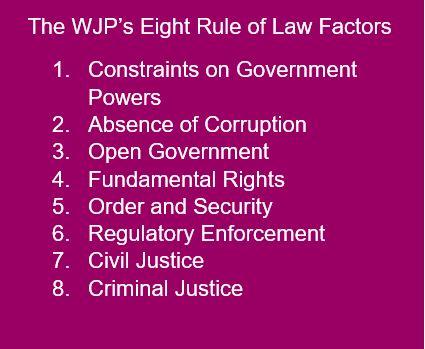 Останній індекс верховенства права вказує на продовження боротьби з корупцією в Україні та сильні сторони громадянського суспільства