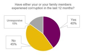 Civil Society's Engagement of Citizens in Anti-Corruption and Judicial Reform