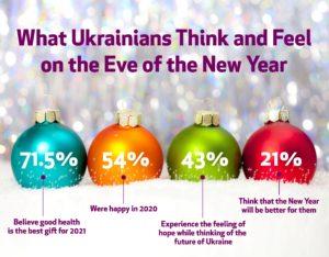 Ukrainian Civil Society News, December 30