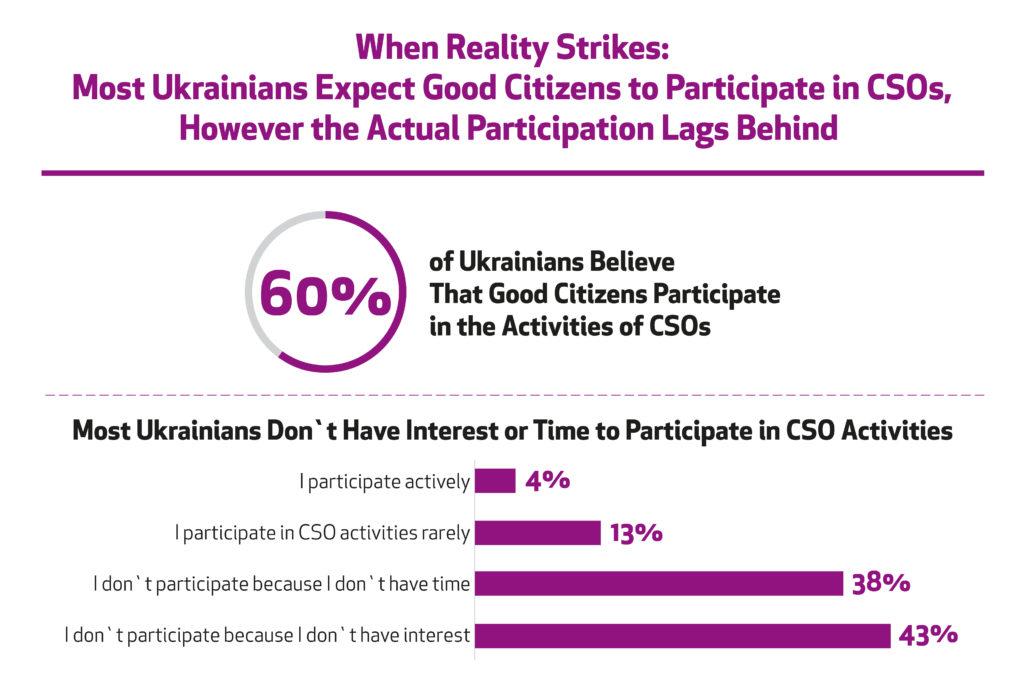 Ukrainian Civil Society News, April 21