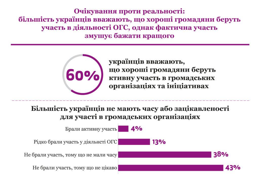 Новини громадянського суспільства України, 21 квітня