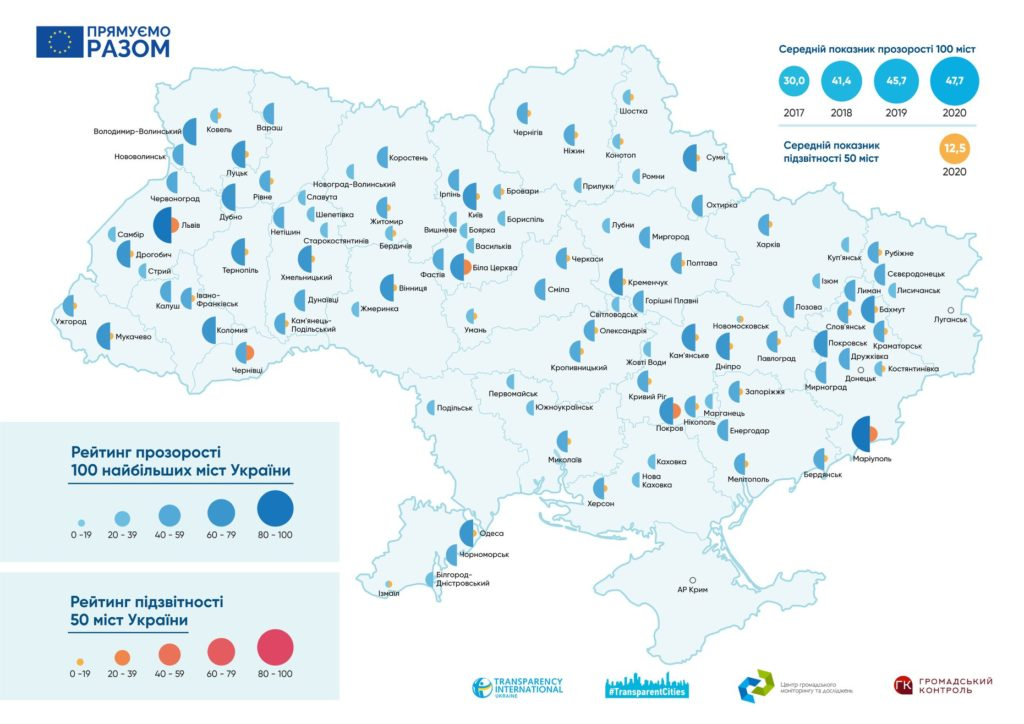 Ukrainian Civil Society News, April 7