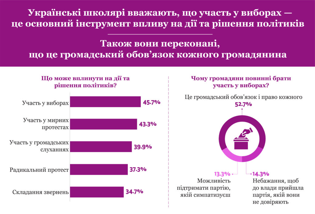 Новини громадянського суспільства України, 2 червня