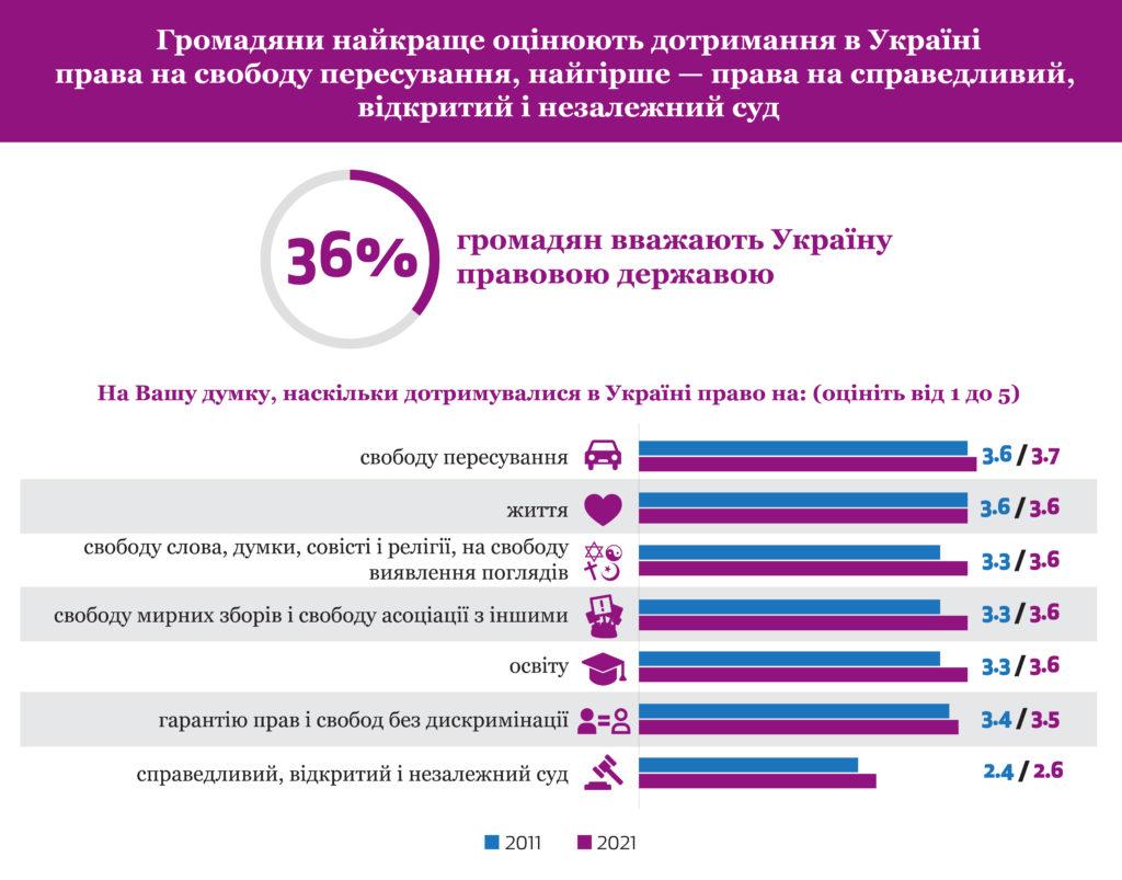 Новини громадянського суспільства України, 30 червня
