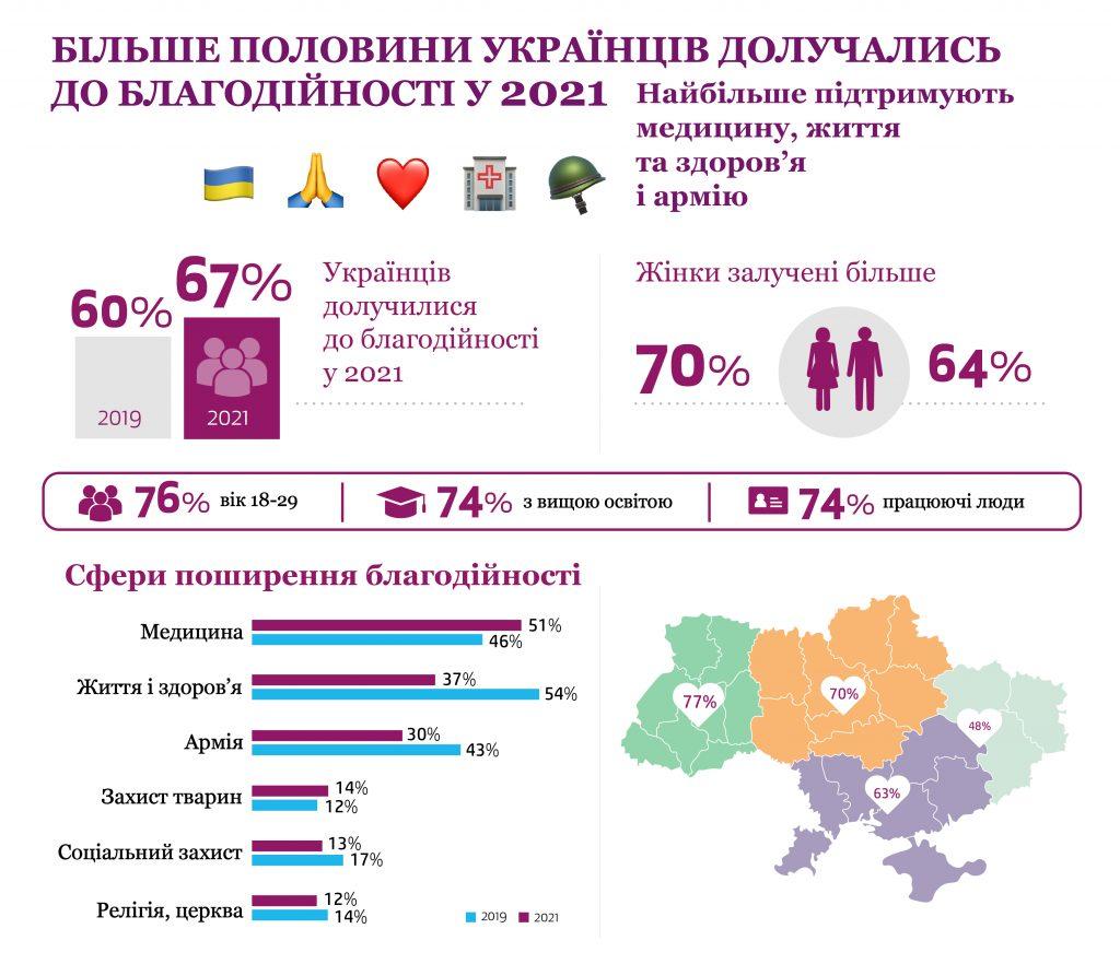 Новини громадянського суспільства України, 29 вересня