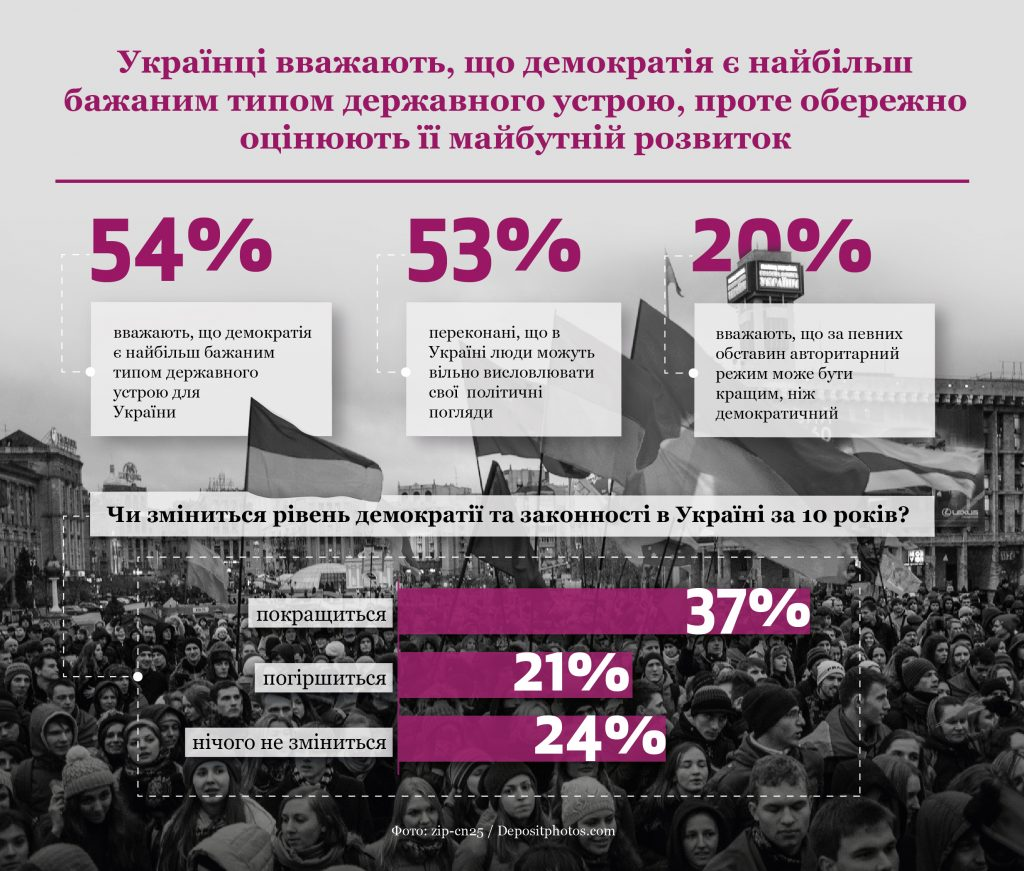 Новини громадянського суспільства України, 8 вересня